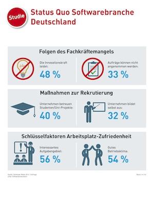 Photo of Studie über den Fachkräftemangel in der Softwarebranche