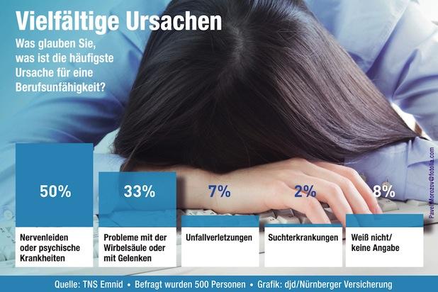 Photo of Studie zur Berufsunfähigkeit: Gefahr erkannt, aber nicht gebannt