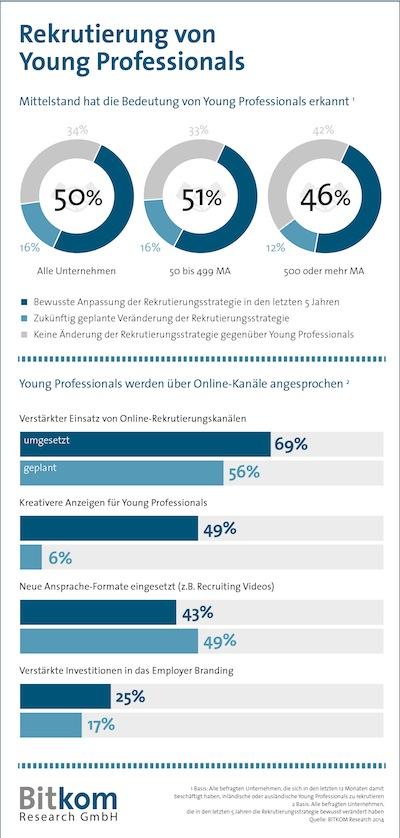 Photo of Wettbewerb um Young Professionals zwingt deutsche Unternehmen zum Strategiewechsel