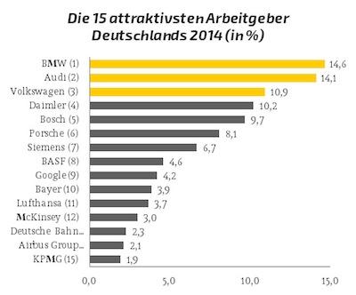 Photo of Die 100 attraktivsten Arbeitgeber 2014