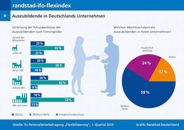 Photo of Randstad-ifo-flexindex 1/2015: Schlechte Chancen für Hauptschüler beim Berufseinstieg
