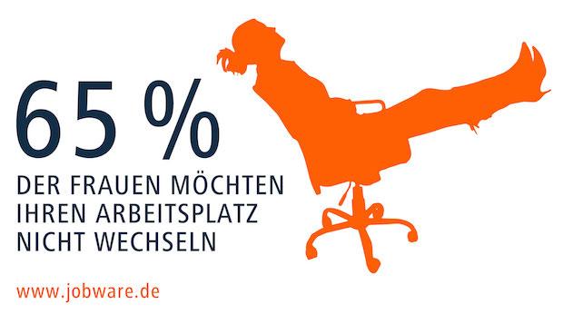 Photo of Forsa-Umfrage im Auftrag von Jobware