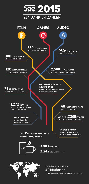 Photo of SAE Institute 2015 kompakt: Zahlen & Fakten von Deutschlands größter Medienschule