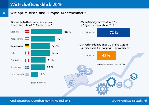 Photo of Randstad Arbeitsbarometer Q4/2015: Deutschlands Arbeitnehmer gehen mit viel Optimismus ins neue Jahr