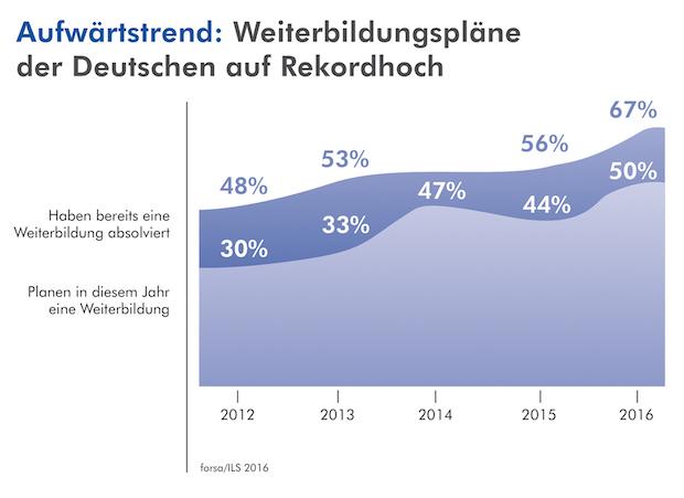 Photo of forsa-Studie: Jeder Zweite hat Weiterbildungspläne für 2016
