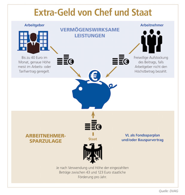 """Extra-Geld von Chef und Staat - Quelle: """"obs/DVAG Deutsche Vermögensberatung AG/Copyright DVAG"""""""