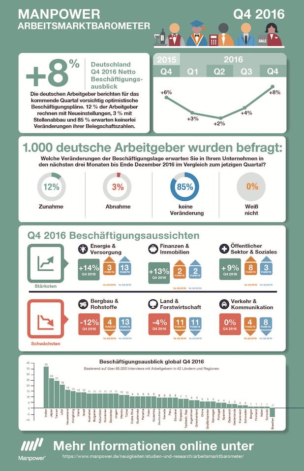 Photo of Zwölf Prozent der Arbeitgeber planen Neueinstellungen im vierten Quartal