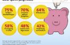 Junge Auszubildende: Mehr Konsum, weniger Vorsorge